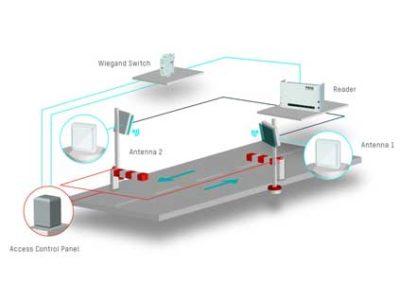 Lecteur RFID vehicule